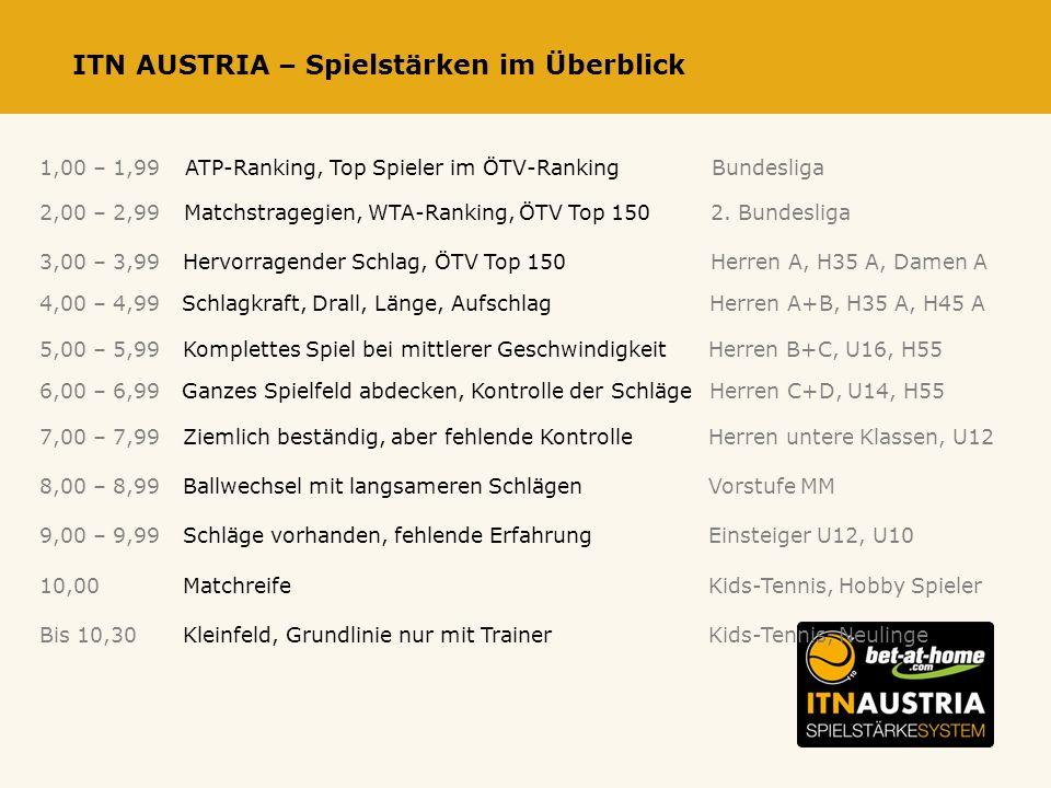 ITN AUSTRIA – Spielstärken im Überblick 1,00 – 1,99ATP-Ranking, Top Spieler im ÖTV-RankingBundesliga 2,00 – 2,99Matchstragegien, WTA-Ranking, ÖTV Top 1502.