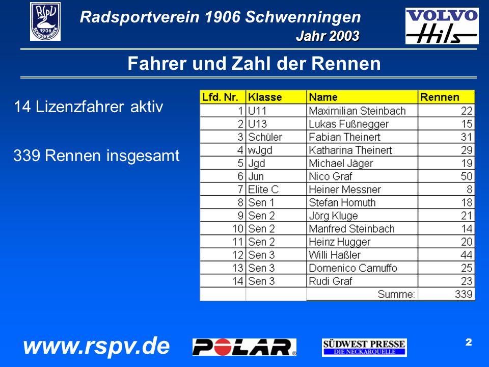 Radsportverein 1906 Schwenningen Jahr 2003 www.rspv.de 2 Fahrer und Zahl der Rennen 14 Lizenzfahrer aktiv 339 Rennen insgesamt