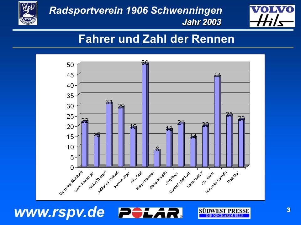 Radsportverein 1906 Schwenningen Jahr 2003 www.rspv.de 3 Fahrer und Zahl der Rennen