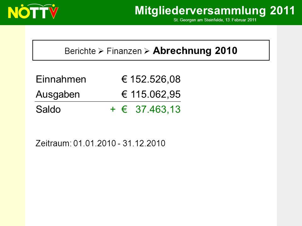 Mitgliederversammlung 2011 St. Georgen am Steinfelde, 13. Februar 2011 Berichte Finanzen Abrechnung 2010 Einnahmen152.526,08 Ausgaben115.062,95 Saldo+
