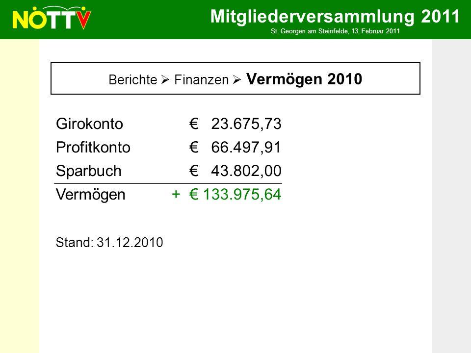 Mitgliederversammlung 2011 St. Georgen am Steinfelde, 13. Februar 2011 Berichte Finanzen Vermögen 2010 Girokonto23.675,73 Profitkonto66.497,91 Sparbuc