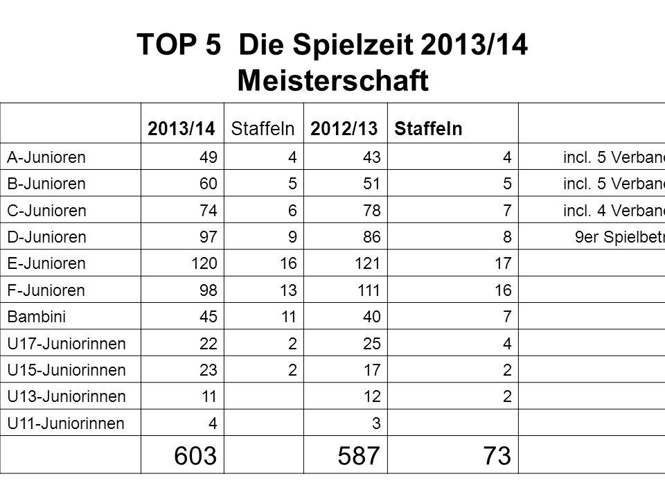 TOP 5 Die Spielzeit 2013/14 Meisterschaft 2013/14Staffeln2012/13Staffeln A-Junioren494434incl. 5 Verband B-Junioren605515incl. 5 Verband C-Junioren746