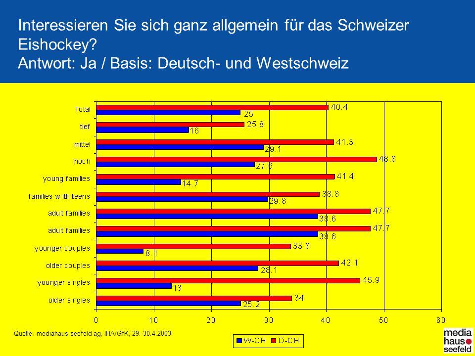 Interessieren Sie sich ganz allgemein für das Schweizer Eishockey? Antwort: Ja / Basis: Deutsch- und Westschweiz Quelle: mediahaus.seefeld ag, IHA/GfK