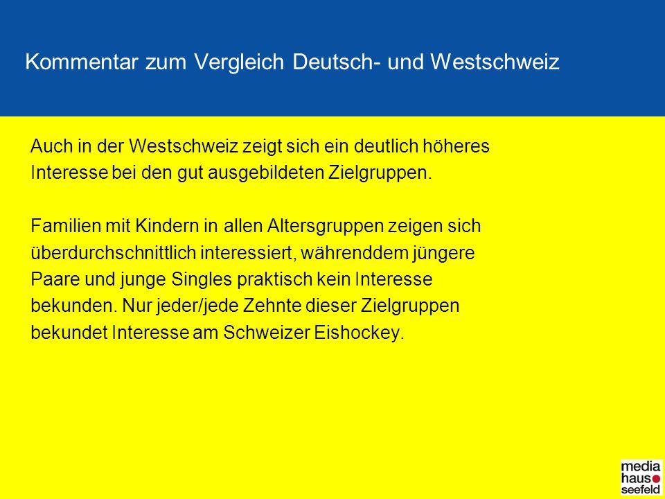 Kommentar zum Vergleich Deutsch- und Westschweiz Auch in der Westschweiz zeigt sich ein deutlich höheres Interesse bei den gut ausgebildeten Zielgruppen.