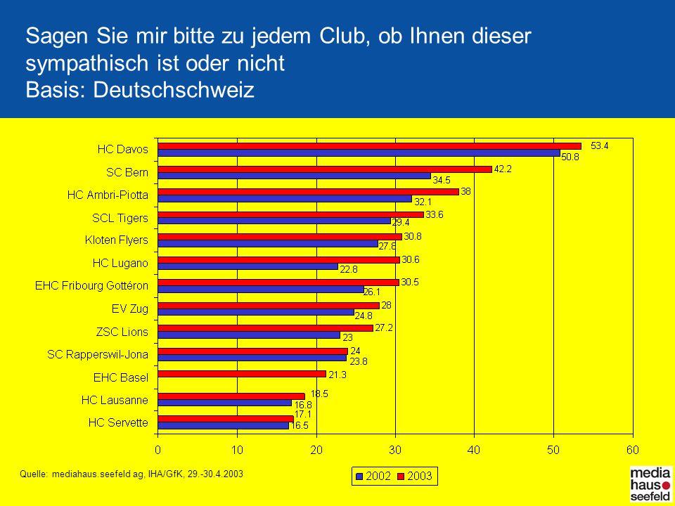Sagen Sie mir bitte zu jedem Club, ob Ihnen dieser sympathisch ist oder nicht Basis: Deutschschweiz Quelle: mediahaus.seefeld ag, IHA/GfK, 29.-30.4.2003