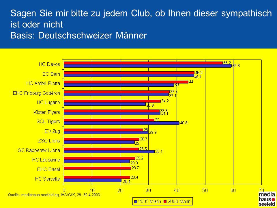 Quelle: mediahaus.seefeld ag, IHA/GfK, 29.-30.4.2003 Sagen Sie mir bitte zu jedem Club, ob Ihnen dieser sympathisch ist oder nicht Basis: Deutschschwe