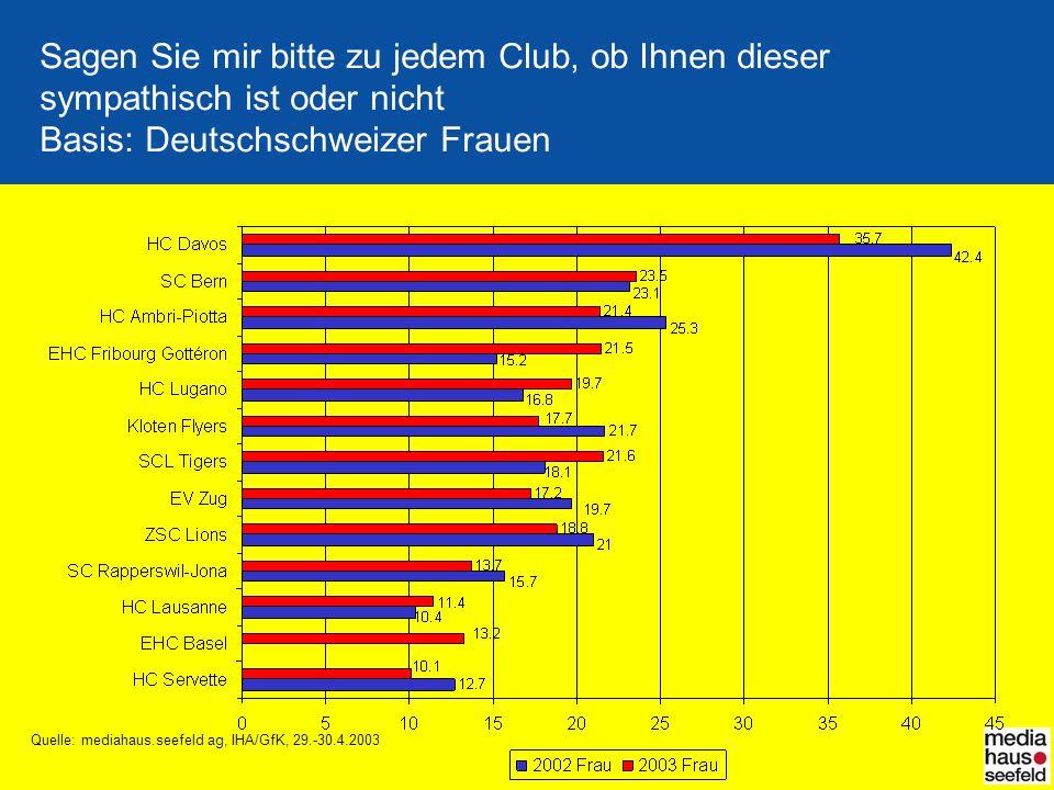 Sagen Sie mir bitte zu jedem Club, ob Ihnen dieser sympathisch ist oder nicht Basis: Deutschschweizer Frauen Quelle: mediahaus.seefeld ag, IHA/GfK, 29