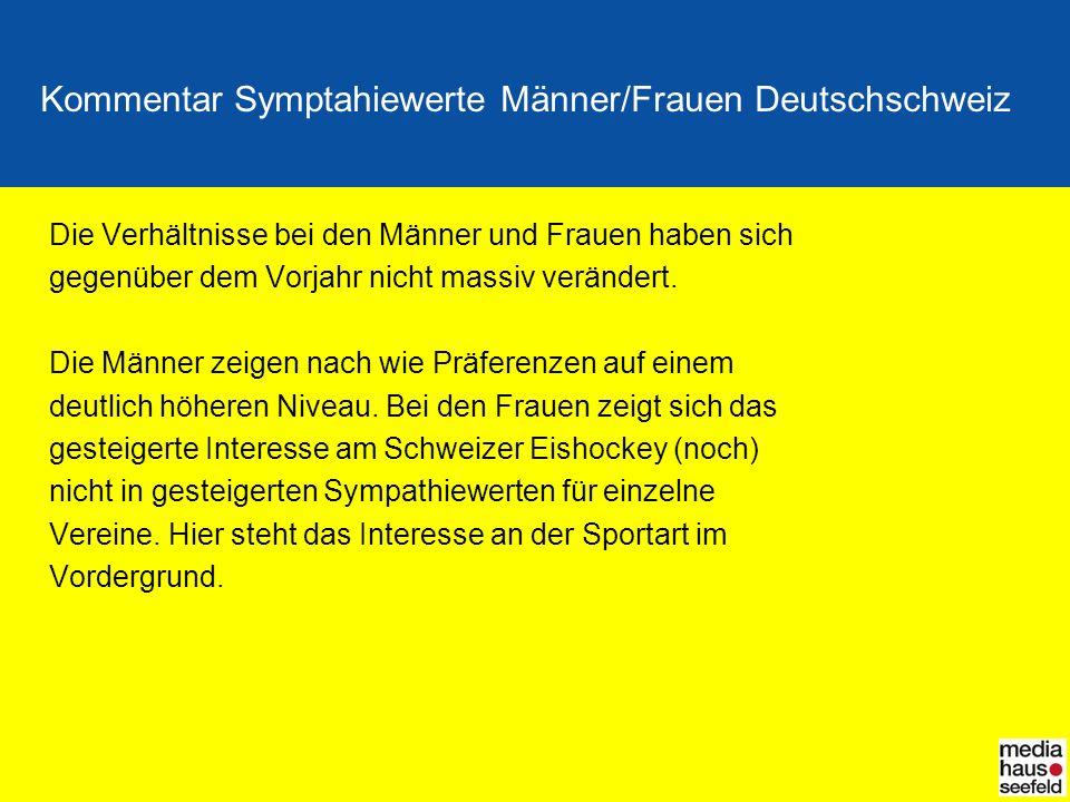 Kommentar Symptahiewerte Männer/Frauen Deutschschweiz Die Verhältnisse bei den Männer und Frauen haben sich gegenüber dem Vorjahr nicht massiv verände