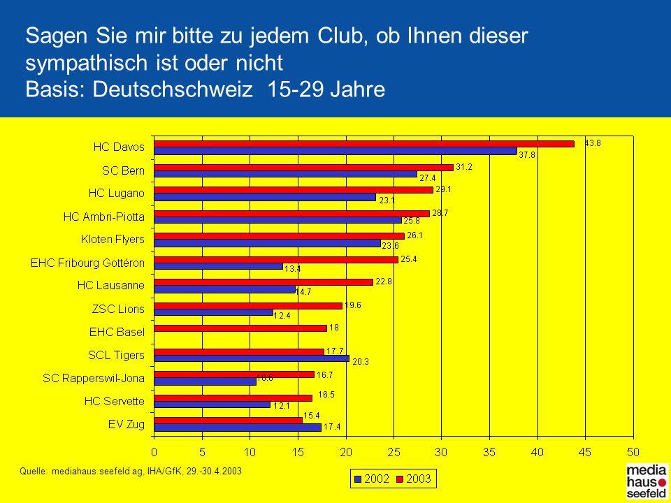 Sagen Sie mir bitte zu jedem Club, ob Ihnen dieser sympathisch ist oder nicht Basis: Deutschschweiz 15-29 Jahre Quelle: mediahaus.seefeld ag, IHA/GfK,