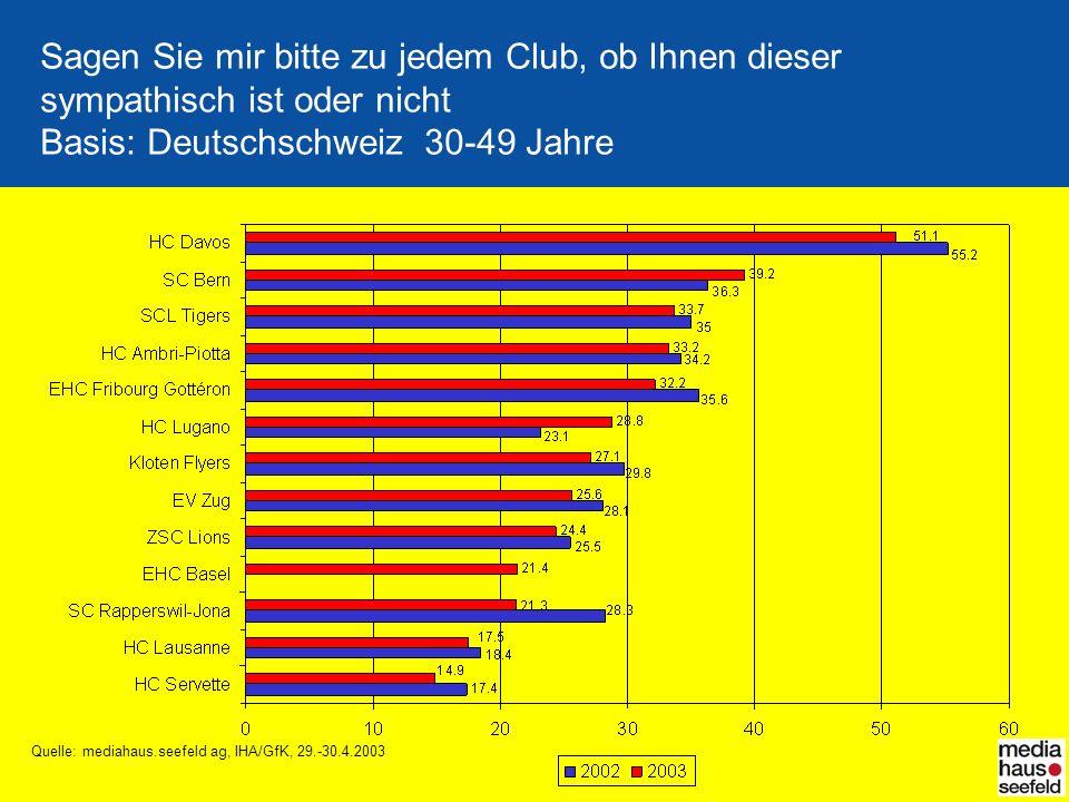 Sagen Sie mir bitte zu jedem Club, ob Ihnen dieser sympathisch ist oder nicht Basis: Deutschschweiz 30-49 Jahre Quelle: mediahaus.seefeld ag, IHA/GfK, 29.-30.4.2003