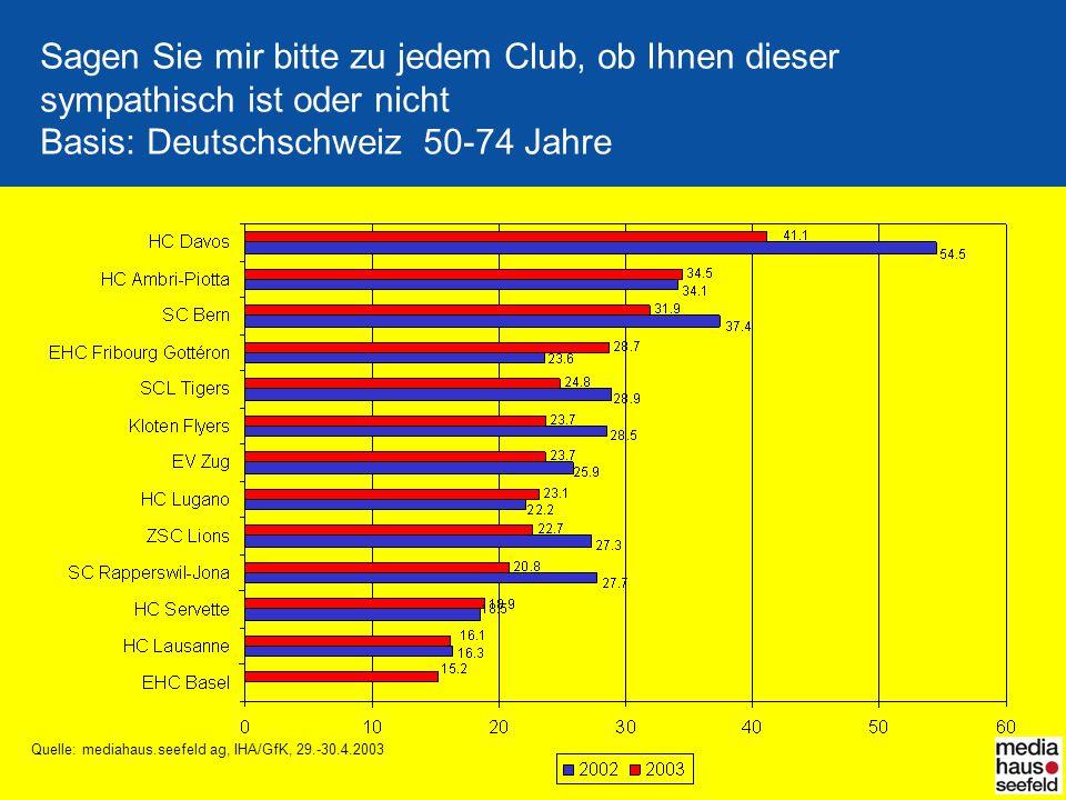 Sagen Sie mir bitte zu jedem Club, ob Ihnen dieser sympathisch ist oder nicht Basis: Deutschschweiz 50-74 Jahre Quelle: mediahaus.seefeld ag, IHA/GfK,