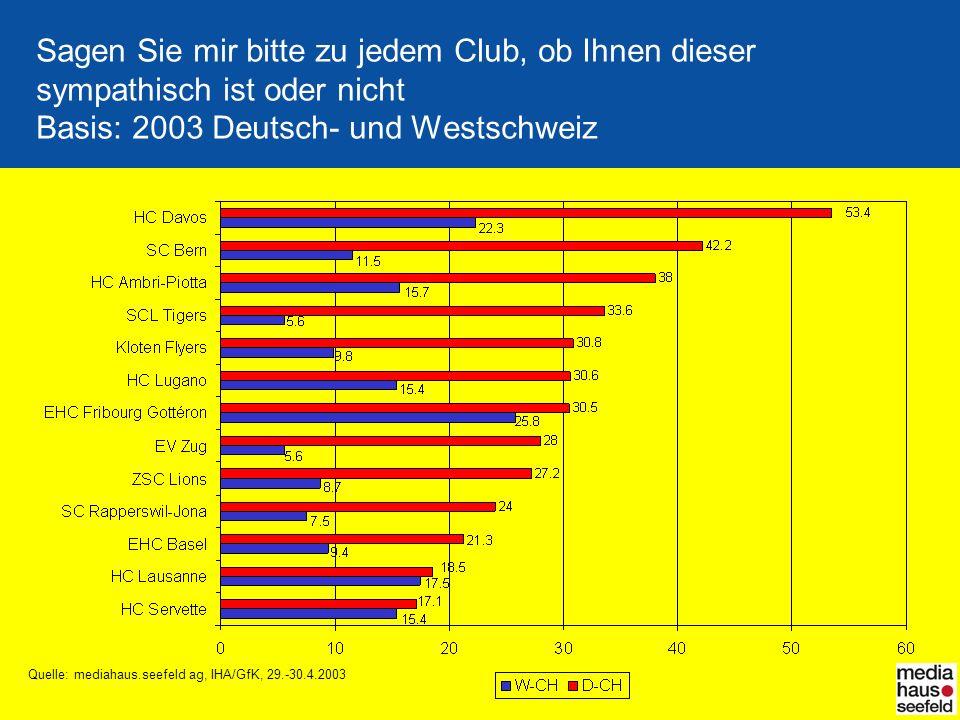 Sagen Sie mir bitte zu jedem Club, ob Ihnen dieser sympathisch ist oder nicht Basis: 2003 Deutsch- und Westschweiz Quelle: mediahaus.seefeld ag, IHA/G