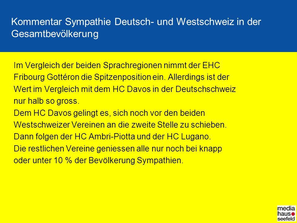 Kommentar Sympathie Deutsch- und Westschweiz in der Gesamtbevölkerung Im Vergleich der beiden Sprachregionen nimmt der EHC Fribourg Gottéron die Spitz