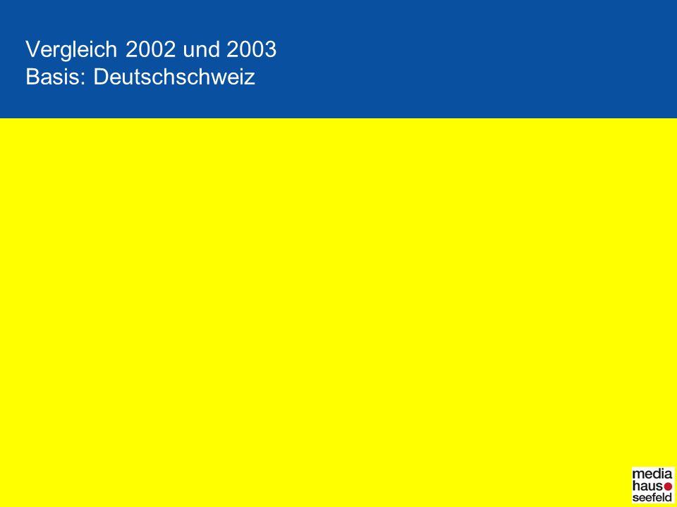 Vergleich 2002 und 2003 Basis: Deutschschweiz