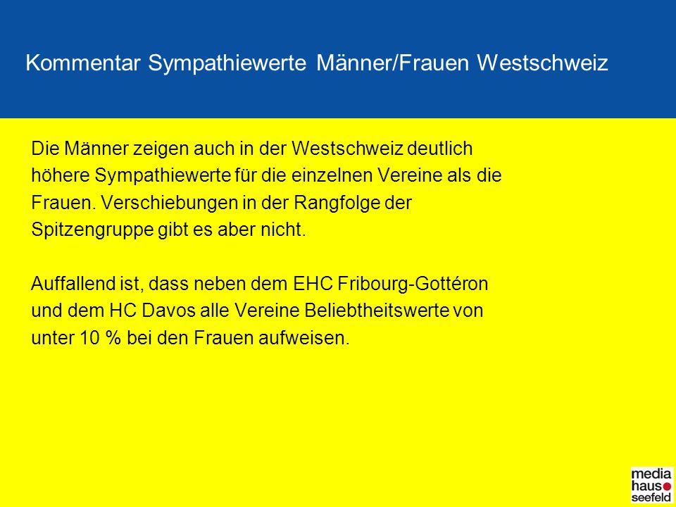 Kommentar Sympathiewerte Männer/Frauen Westschweiz Die Männer zeigen auch in der Westschweiz deutlich höhere Sympathiewerte für die einzelnen Vereine als die Frauen.