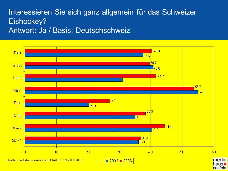 Quelle: mediahaus.seefeld ag, IHA/GfK, 29.-30.4.2003 Interessieren Sie sich ganz allgemein für das Schweizer Eishockey? Antwort: Ja / Basis: Deutschsc