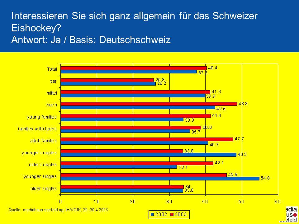 Quelle: mediahaus.seefeld ag, IHA/GfK, 29.-30.4.2003
