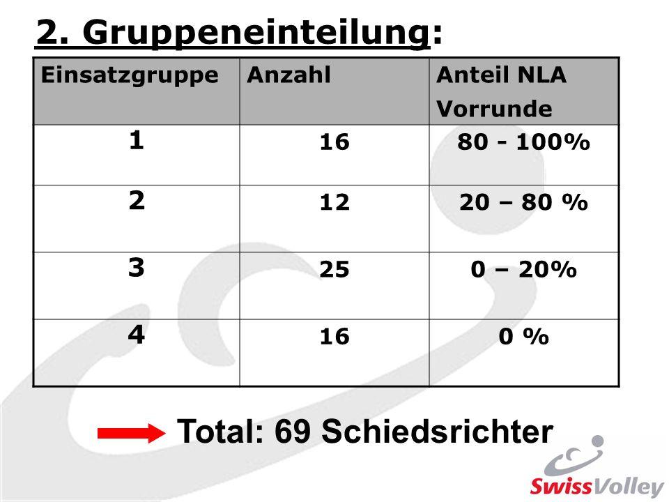 2. Gruppeneinteilung: EinsatzgruppeAnzahlAnteil NLA Vorrunde 1 1680 - 100% 2 1220 – 80 % 3 250 – 20% 4 160 % Total: 69 Schiedsrichter