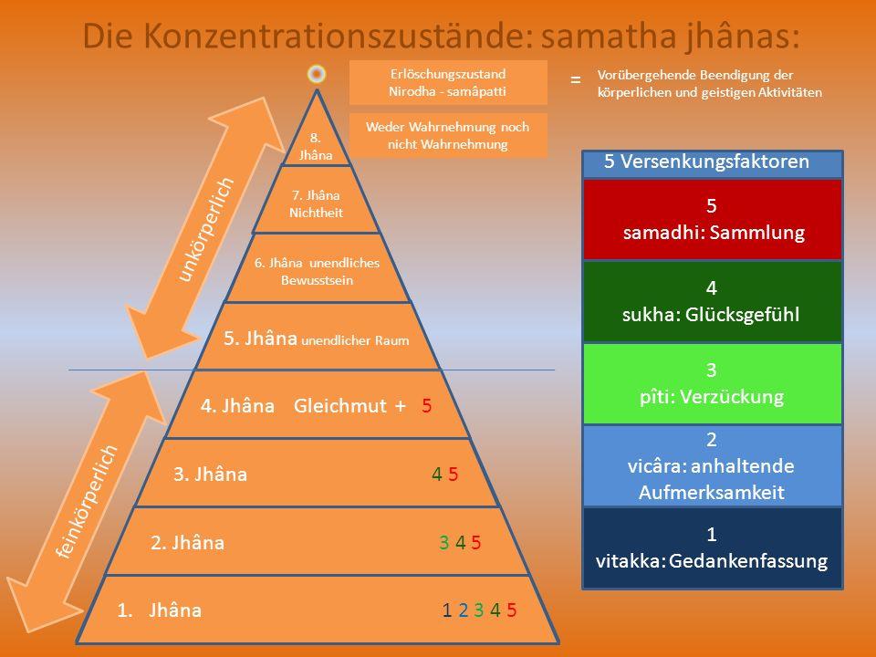 Die Konzentrationszustände: samatha jhânas: 1.Jhâna 1 2 3 4 5 2. Jhâna 3 4 5 3. Jhâna 4 5 4. Jhâna Gleichmut + 5 5. Jhâna unendlicher Raum 6. Jhâna un