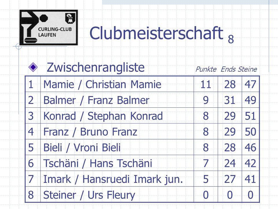 Clubmeisterschaft 8 Zwischenrangliste Punkte Ends Steine 1Mamie / Christian Mamie112847 2Balmer / Franz Balmer93149 3Konrad / Stephan Konrad82951 4Franz / Bruno Franz82950 5Bieli / Vroni Bieli82846 6Tschäni / Hans Tschäni72442 7Imark / Hansruedi Imark jun.52741 8Steiner / Urs Fleury000
