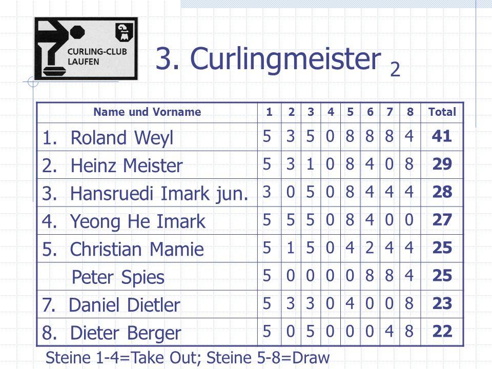 3. Curlingmeister 2 Name und Vorname12345678Total 1.Roland Weyl 5350888441 2.Heinz Meister 5310840829 3. Hansruedi Imark jun. 3050844428 4. Yeong He I