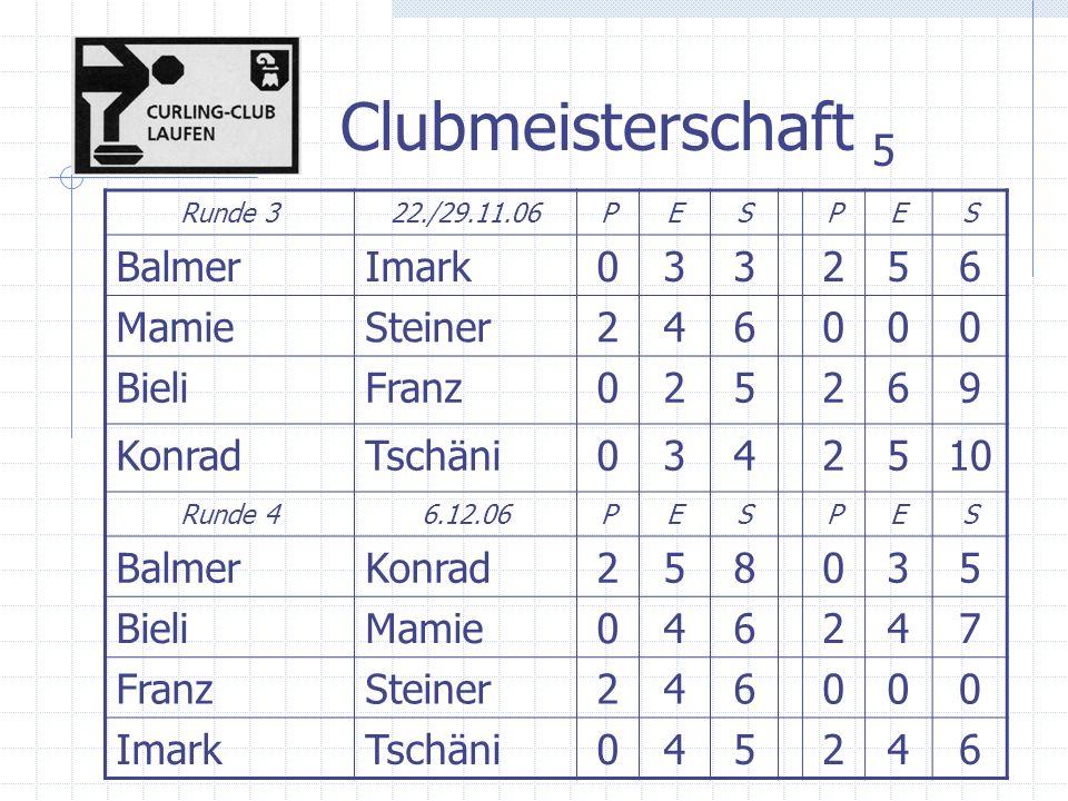 Clubmeisterschaft 6 Runde 520.12.06/3.1.07PESPES BieliKonrad257034 BalmerMamie046248 FranzTschäni2616024 ImarkSteiner246000 Runde 610.1.06PESPES FranzKonrad0332512 BieliTschäni258035 BalmerSteiner246000 ImarkMamie147147