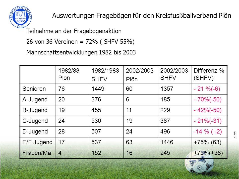 Seite 10 Auswertungen Fragebögen für den Kreisfusßballverband Plön Teilnahme an der Fragebogenaktion 26 von 36 Vereinen = 72% ( SHFV 55%) Mannschaftse