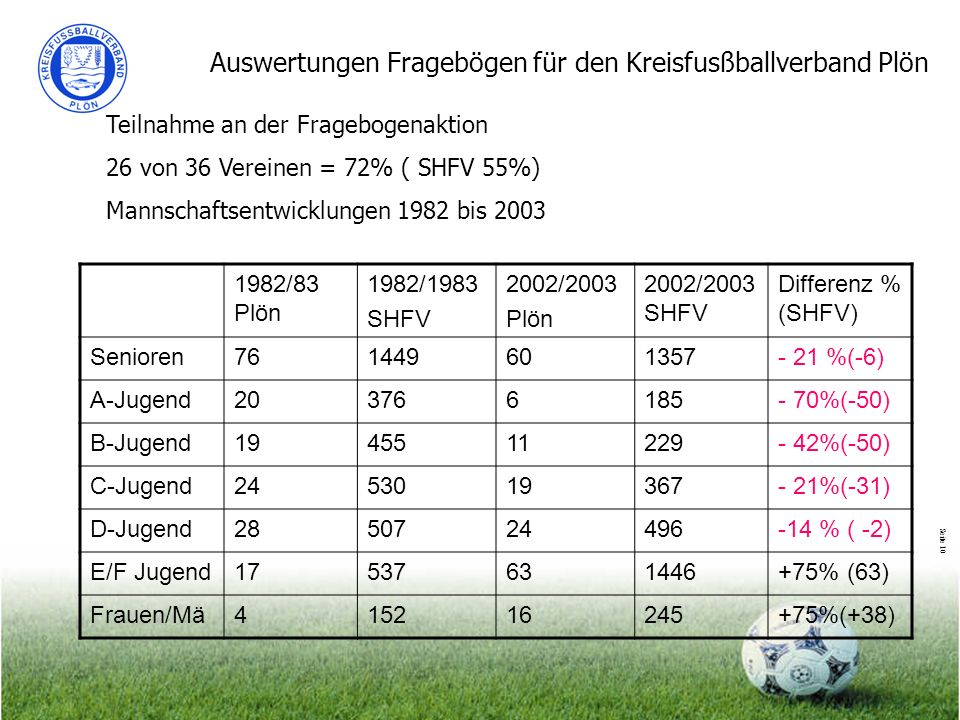 Seite 10 Auswertungen Fragebögen für den Kreisfusßballverband Plön Teilnahme an der Fragebogenaktion 26 von 36 Vereinen = 72% ( SHFV 55%) Mannschaftsentwicklungen 1982 bis 2003 1982/83 Plön 1982/1983 SHFV 2002/2003 Plön 2002/2003 SHFV Differenz % (SHFV) Senioren761449601357- 21 %(-6) A-Jugend203766185- 70%(-50) B-Jugend1945511229- 42%(-50) C-Jugend2453019367- 21%(-31) D-Jugend2850724496-14 % ( -2) E/F Jugend17537631446+75% (63) Frauen/Mä415216245+75%(+38)