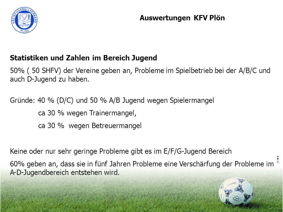 Seite 12 Auswertungen KFV Plön Statistiken und Zahlen im Bereich Jugend 50% ( 50 SHFV) der Vereine geben an, Probleme im Spielbetrieb bei der A/B/C un