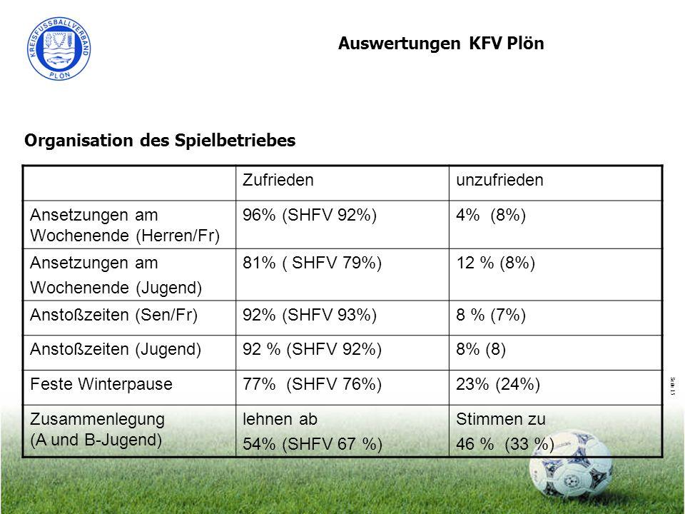 Seite 15 Auswertungen KFV Plön Organisation des Spielbetriebes Zufriedenunzufrieden Ansetzungen am Wochenende (Herren/Fr) 96% (SHFV 92%)4% (8%) Ansetz