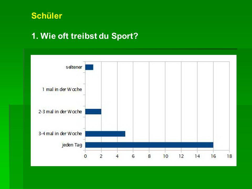 Schüler 1. Wie oft treibst du Sport?
