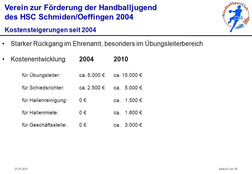 Starker Rückgang im Ehrenamt, besonders im Übungsleiterbereich Kostenentwicklung20042010 für Übungsleiter:ca. 5.000 ca. 15.000 für Schiedsrichter:ca.