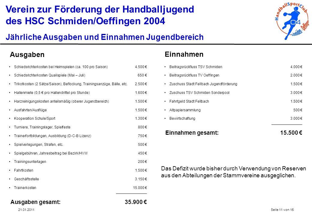 21.01.2011Seite 11 von 15 Verein zur Förderung der Handballjugend des HSC Schmiden/Oeffingen 2004 Jährliche Ausgaben und Einnahmen Jugendbereich Schie