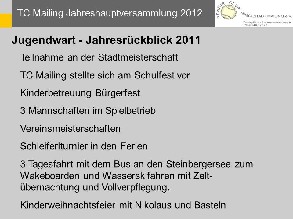 Jugendwart - Jahresrückblick 2011 TC Mailing Jahreshauptversammlung 2012 Teilnahme an der Stadtmeisterschaft TC Mailing stellte sich am Schulfest vor