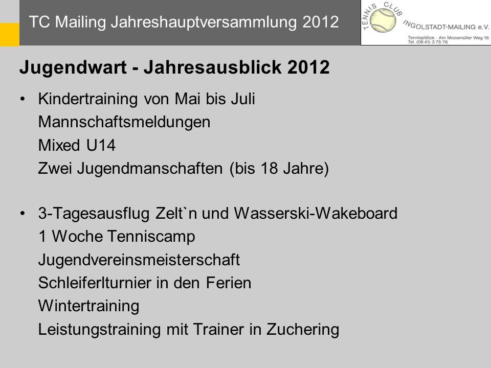 Jugendwart - Jahresausblick 2012 TC Mailing Jahreshauptversammlung 2012 Kindertraining von Mai bis Juli Mannschaftsmeldungen Mixed U14 Zwei Jugendmans
