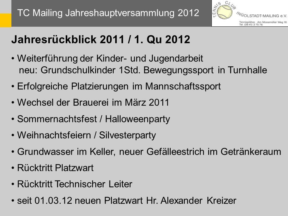 Jahresrückblick 2011 / 1. Qu 2012 TC Mailing Jahreshauptversammlung 2012 Weiterführung der Kinder- und Jugendarbeit neu: Grundschulkinder 1Std. Bewegu