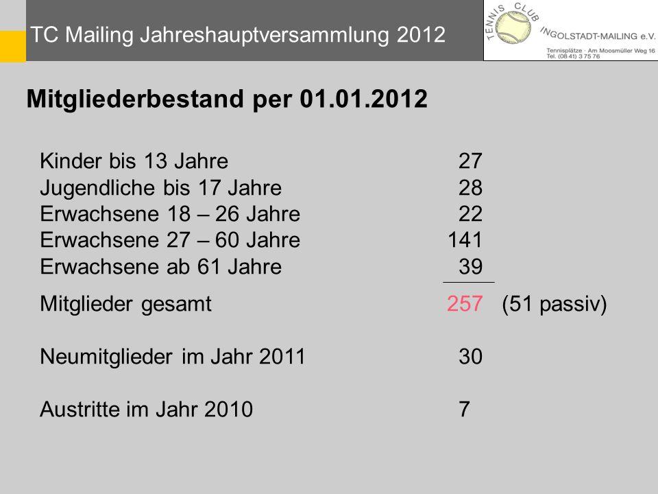 Mitgliederbestand per 01.01.2012 TC Mailing Jahreshauptversammlung 2012 Kinder bis 13 Jahre 27 Jugendliche bis 17 Jahre 28 Erwachsene 18 – 26 Jahre 22