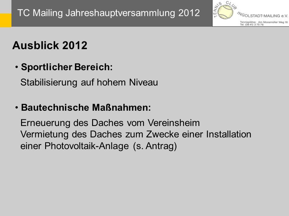 TC Mailing Jahreshauptversammlung 2012 Ausblick 2012 Sportlicher Bereich: Stabilisierung auf hohem Niveau Bautechnische Maßnahmen: Erneuerung des Dach