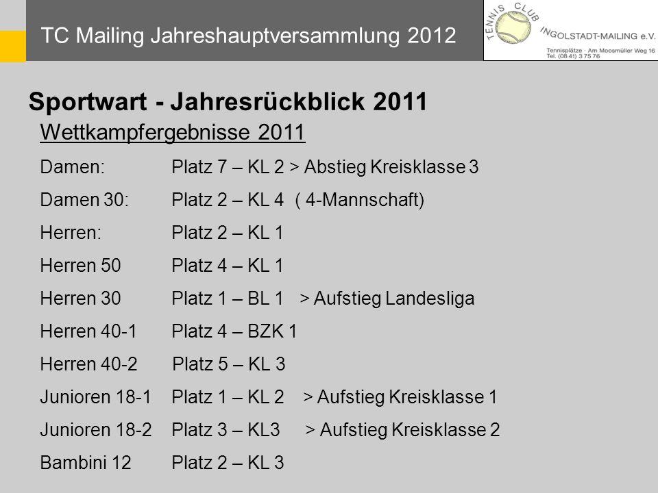 TC Mailing Jahreshauptversammlung 2012 Wettkampfergebnisse 2011 Damen:Platz 7 – KL 2 > Abstieg Kreisklasse 3 Damen 30:Platz 2 – KL 4 ( 4-Mannschaft) H