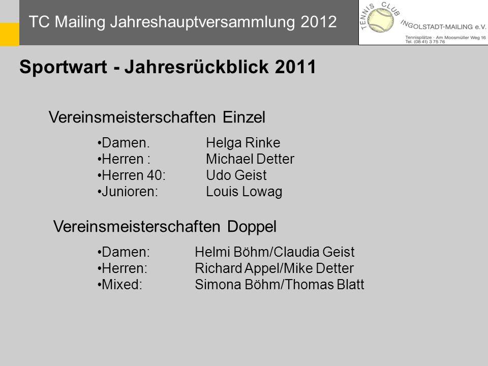 TC Mailing Jahreshauptversammlung 2012 Vereinsmeisterschaften Einzel Damen. Helga Rinke Herren : Michael Detter Herren 40: Udo Geist Junioren: Louis L