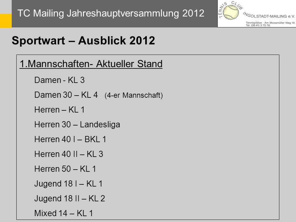 Sportwart – Ausblick 2012 TC Mailing Jahreshauptversammlung 2012 1.Mannschaften- Aktueller Stand Damen - KL 3 Damen 30 – KL 4 (4-er Mannschaft) Herren
