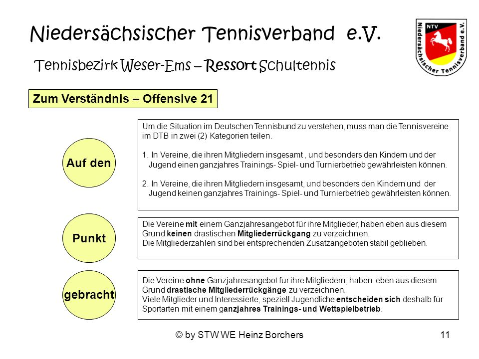 © by STW WE Heinz Borchers11 Niedersächsischer Tennisverband e.V. Tennisbezirk Weser-Ems – Ressort Schultennis Zum Verständnis – Offensive 21 Um die S