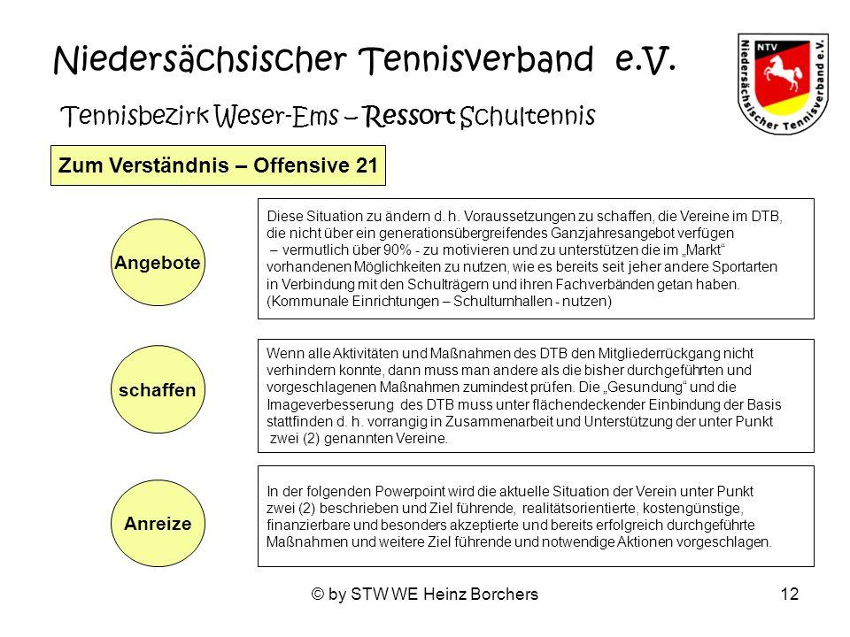 © by STW WE Heinz Borchers12 Niedersächsischer Tennisverband e.V. Tennisbezirk Weser-Ems – Ressort Schultennis Zum Verständnis – Offensive 21 Diese Si