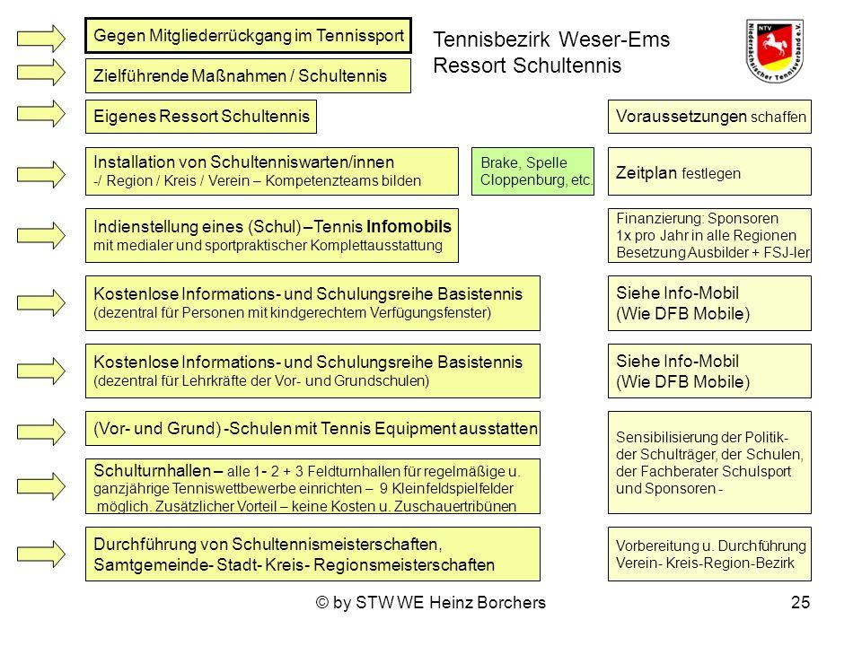 © by STW WE Heinz Borchers25 Gegen Mitgliederrückgang im Tennissport Zielführende Maßnahmen / Schultennis Eigenes Ressort Schultennis Kostenlose Infor