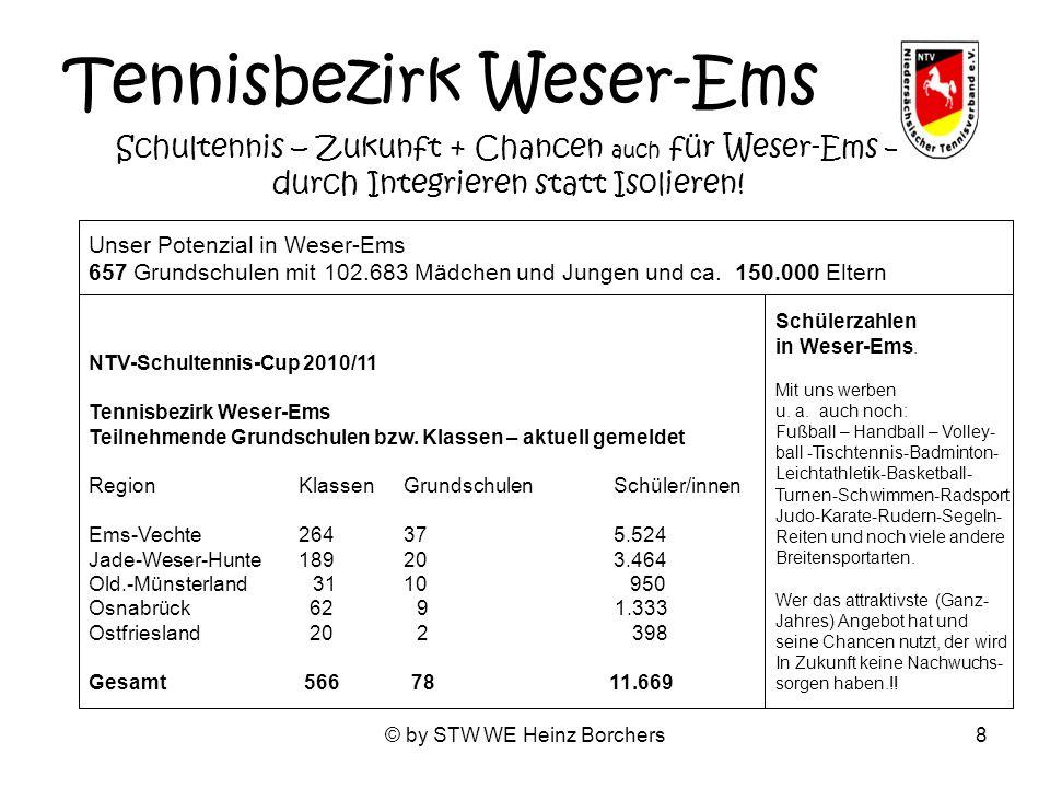 © by STW WE Heinz Borchers8 Tennisbezirk Weser-Ems Schultennis – Zukunft + Chancen auch für Weser-Ems – durch Integrieren statt Isolieren! NTV-Schulte