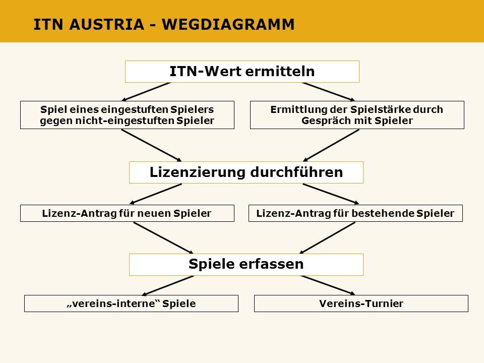 ITN AUSTRIA - WEGDIAGRAMM Spiel eines eingestuften Spielers gegen nicht-eingestuften Spieler Ermittlung der Spielstärke durch Gespräch mit Spieler ITN-Wert ermitteln Lizenzierung durchführen Lizenz-Antrag für neuen Spieler Lizenz-Antrag für bestehende Spieler vereins-interne Spiele Vereins-Turnier Spiele erfassen