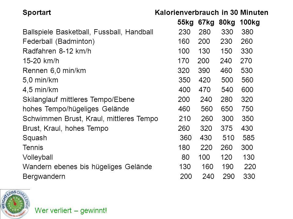 Wer verliert – gewinnt! Sportart Kalorienverbrauch in 30 Minuten 55kg 67kg 80kg 100kg Ballspiele Basketball, Fussball, Handball 230 280 330 380 Federb