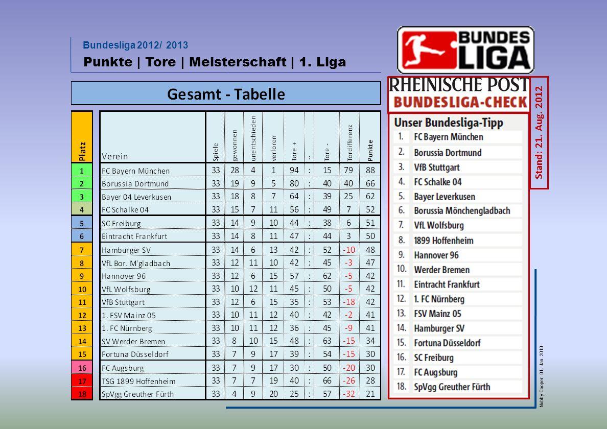 Bundesliga 2012/ 2013 Nobby Cooper 01. Jan. 2010 Punkte | Tore | Meisterschaft | 1. Liga Stand: 21. Aug. 2012