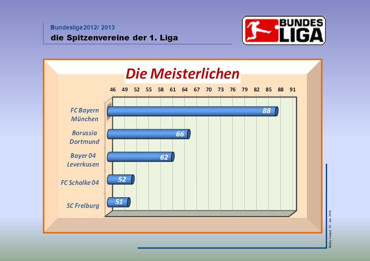 Bundesliga 2012/ 2013 Nobby Cooper 01. Jan. 2010 die Spitzenvereine der 1. Liga