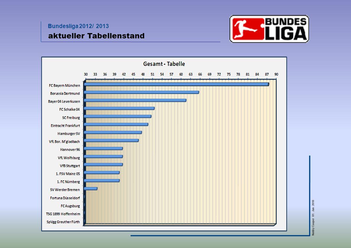 Bundesliga 2012/ 2013 Nobby Cooper 01. Jan. 2010 aktueller Tabellenstand
